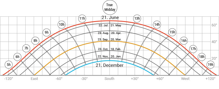 Course of the Sun at 49th longitude STOBAG